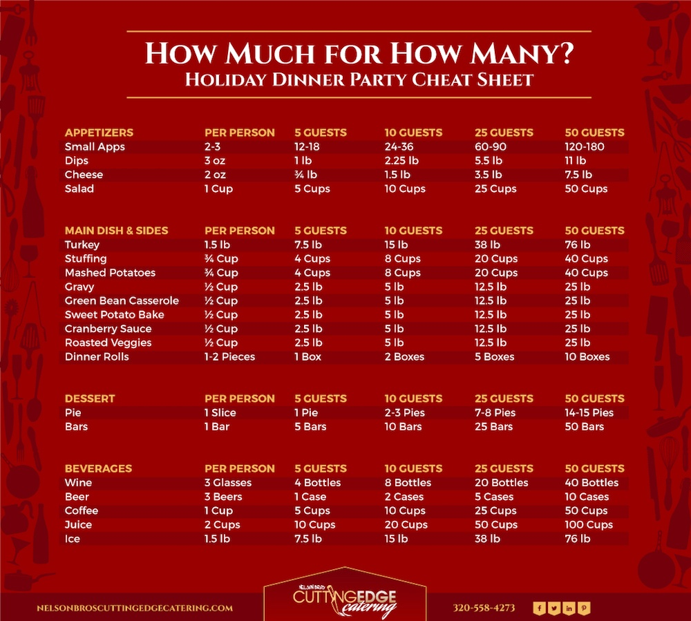 Holiday food and party planning infographic