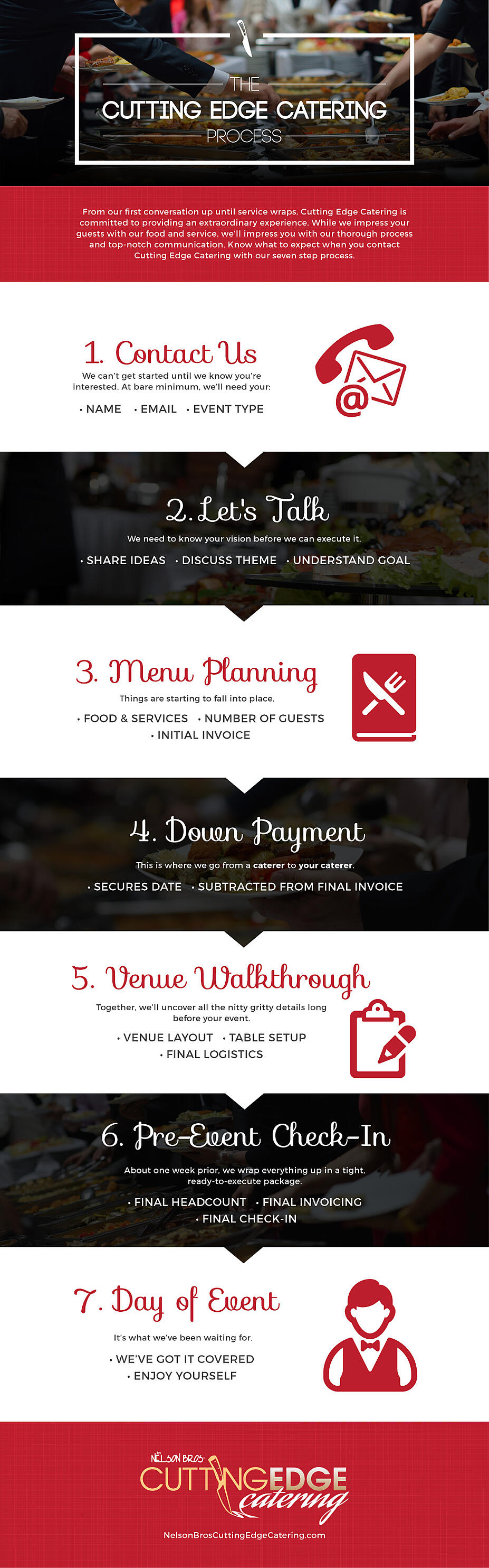 Cutting Edge Catering Process Infographic